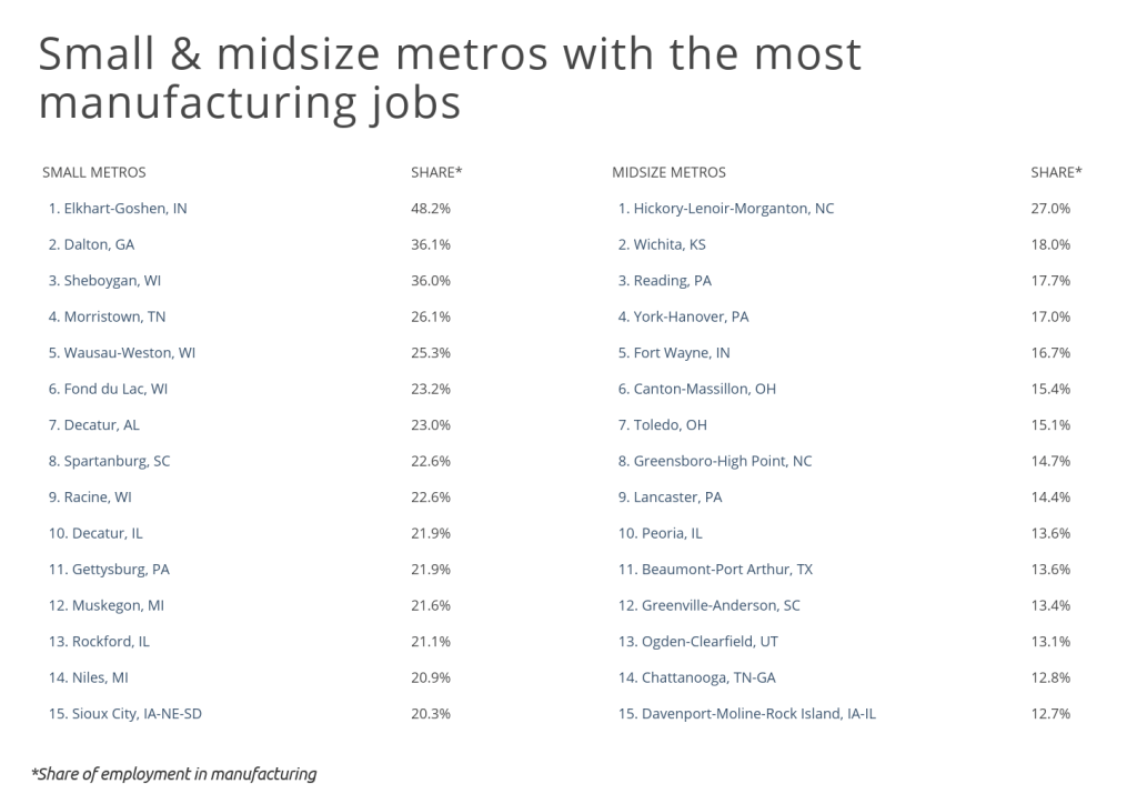 small and midsize metros with the most manufacturing jobs